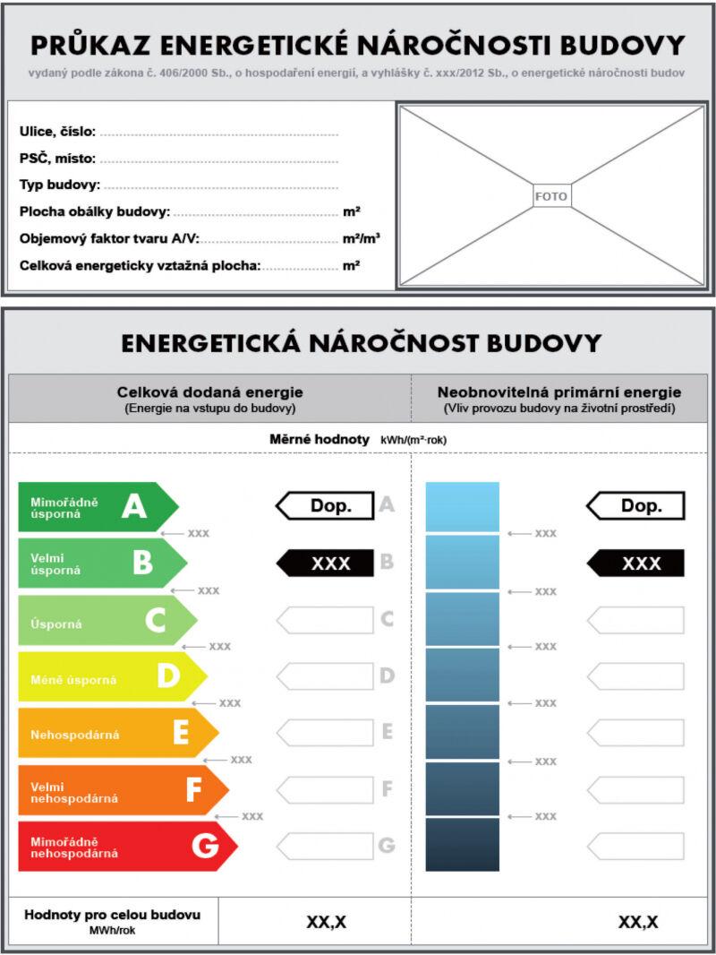 Co je energetický štítek